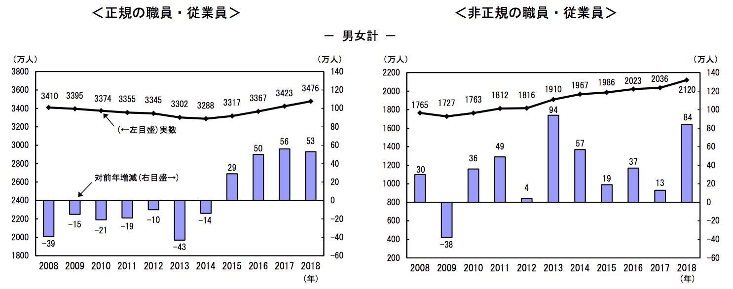 総務省HPより 右側:被雇用者人数推移
